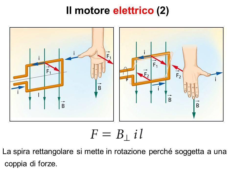 Il motore elettrico (2) La spira rettangolare si mette in rotazione perché soggetta a una coppia di forze.