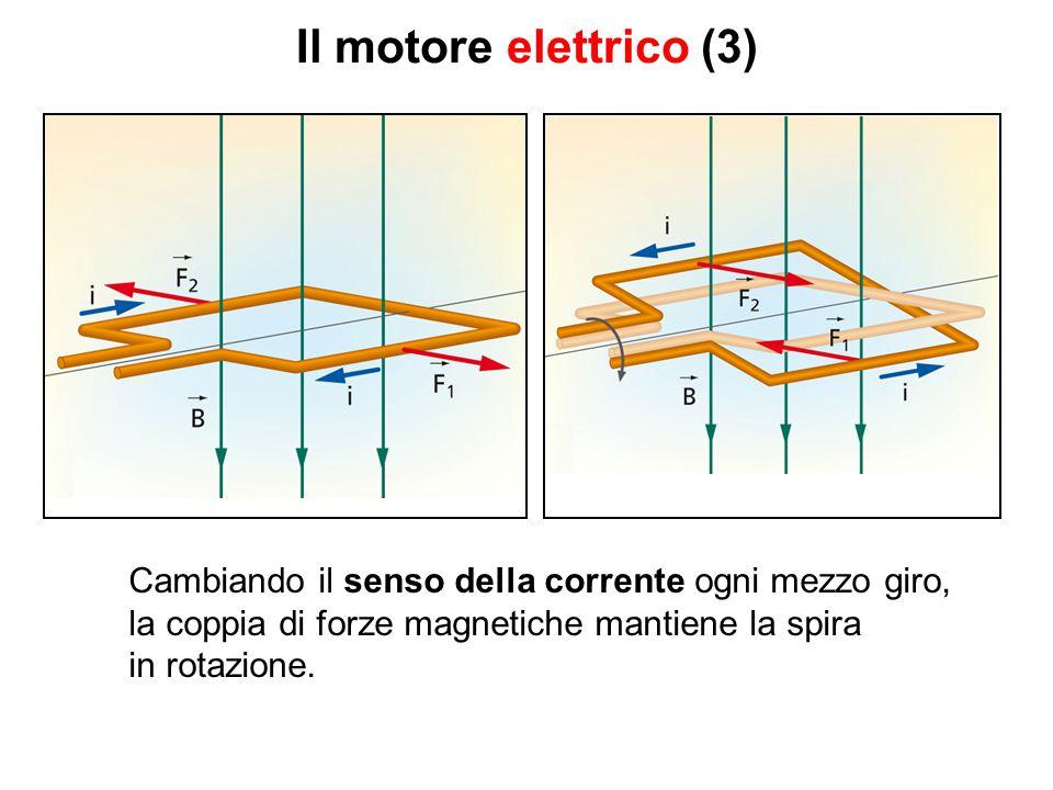 Il motore elettrico (3) Cambiando il senso della corrente ogni mezzo giro, la coppia di forze magnetiche mantiene la spira.