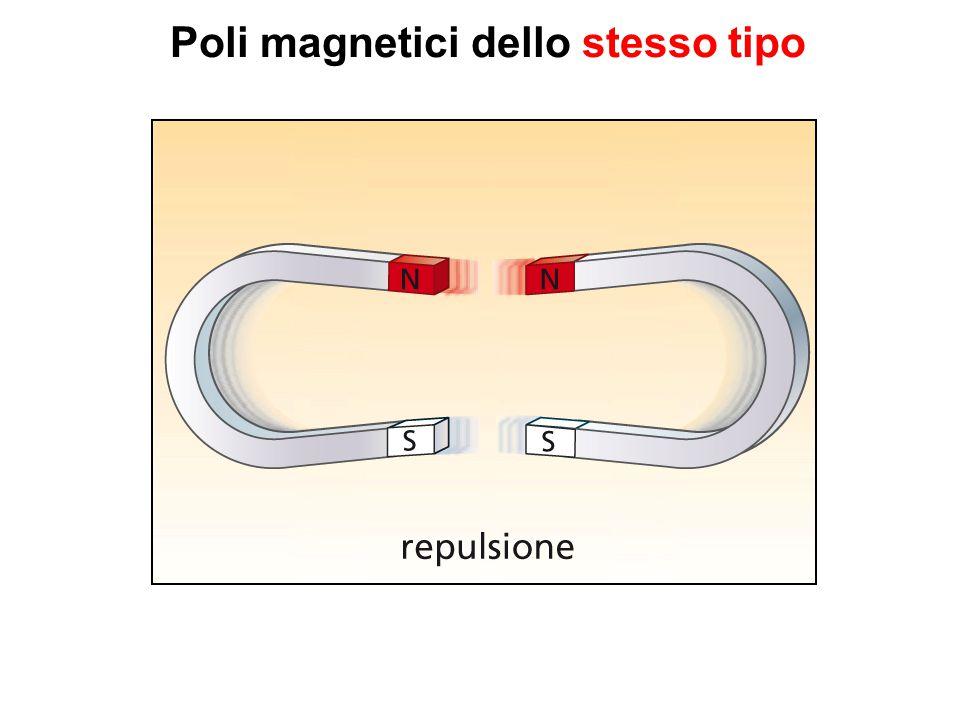 Poli magnetici dello stesso tipo