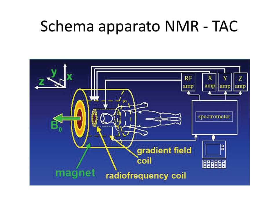 Schema apparato NMR - TAC