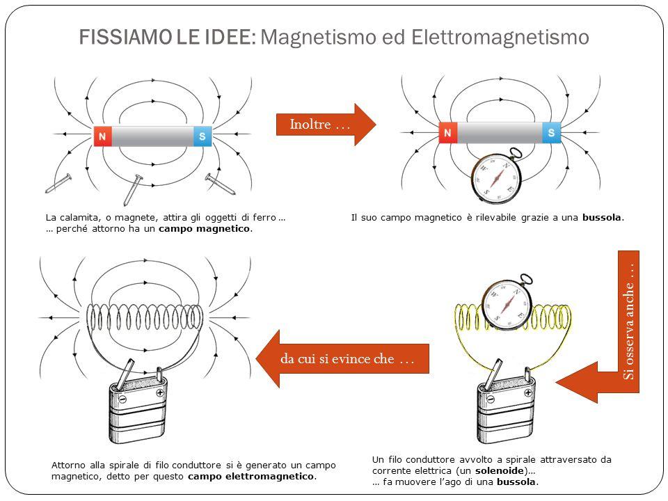 FISSIAMO LE IDEE: Magnetismo ed Elettromagnetismo