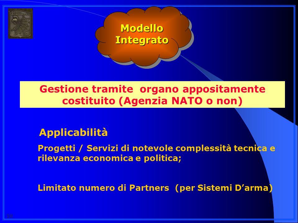 Gestione tramite organo appositamente costituito (Agenzia NATO o non)