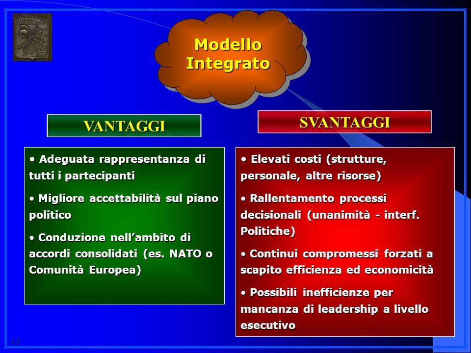 Modello Integrato SVANTAGGI VANTAGGI