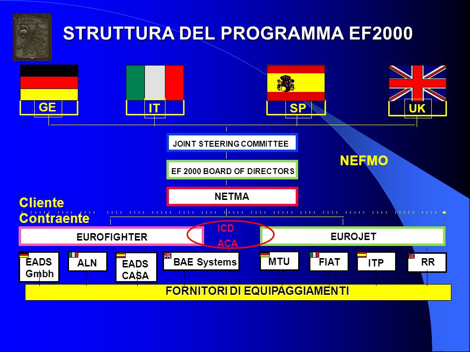 STRUTTURA DEL PROGRAMMA EF2000