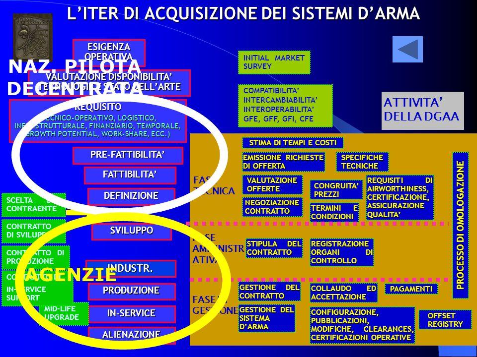 L'ITER DI ACQUISIZIONE DEI SISTEMI D'ARMA