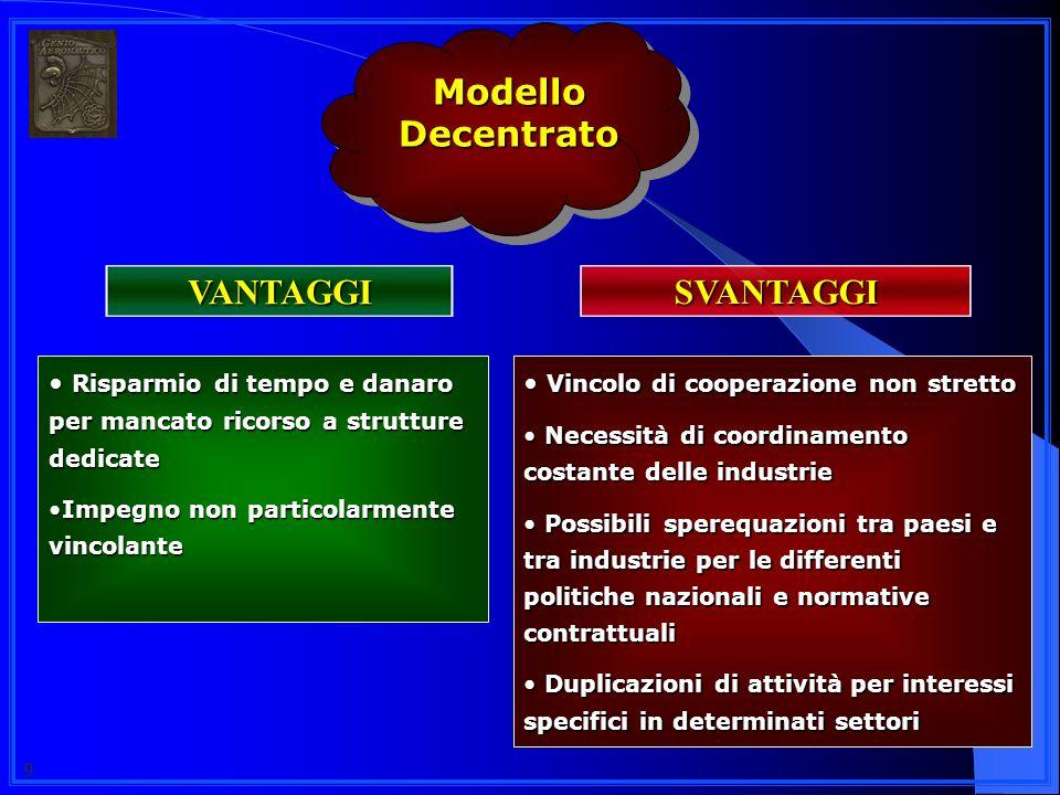 Modello Decentrato SVANTAGGI VANTAGGI
