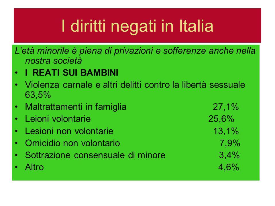 I diritti negati in Italia