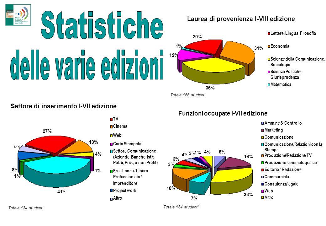 Statistiche delle varie edizioni Laurea di provenienza I-VIII edizione