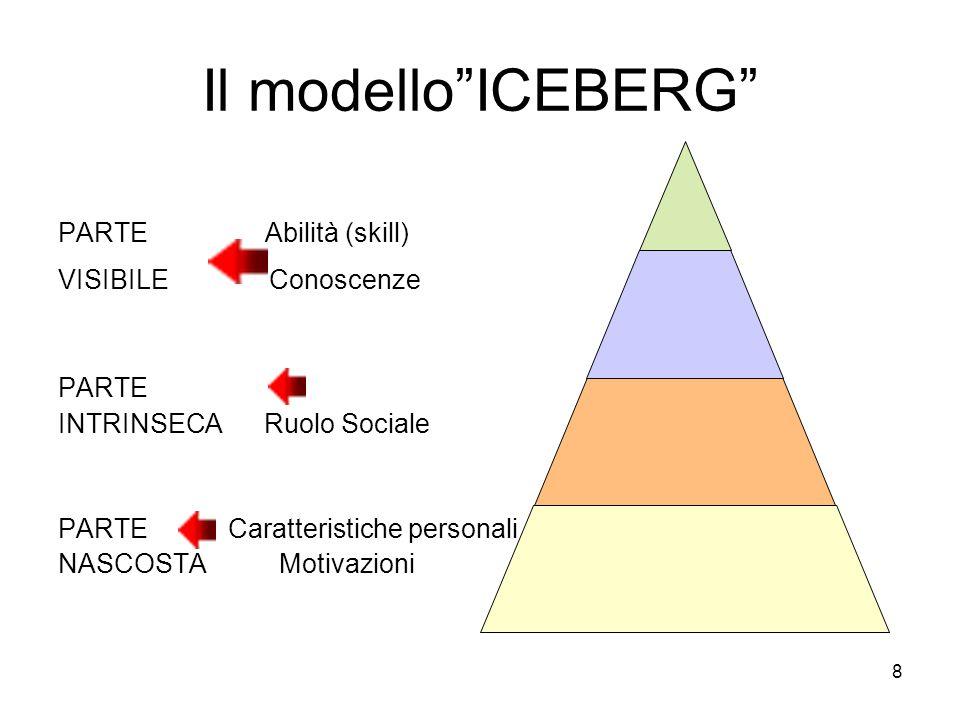 Il modello ICEBERG PARTE Abilità (skill) VISIBILE Conoscenze PARTE