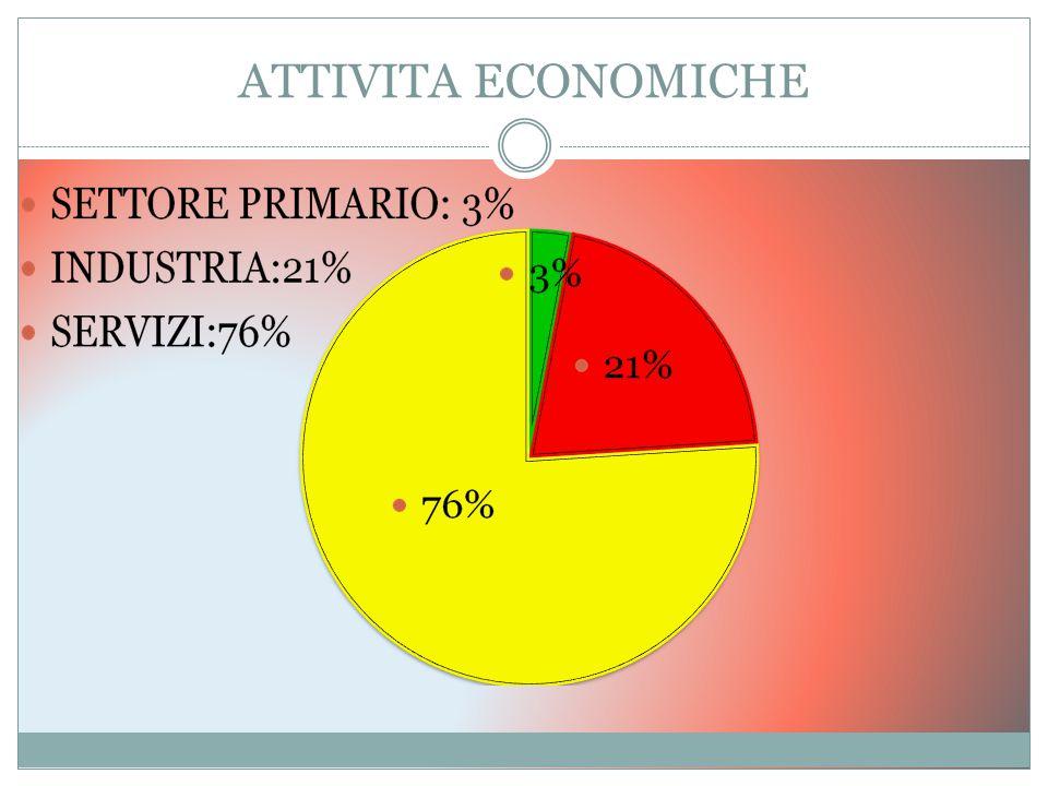 ATTIVITA ECONOMICHE