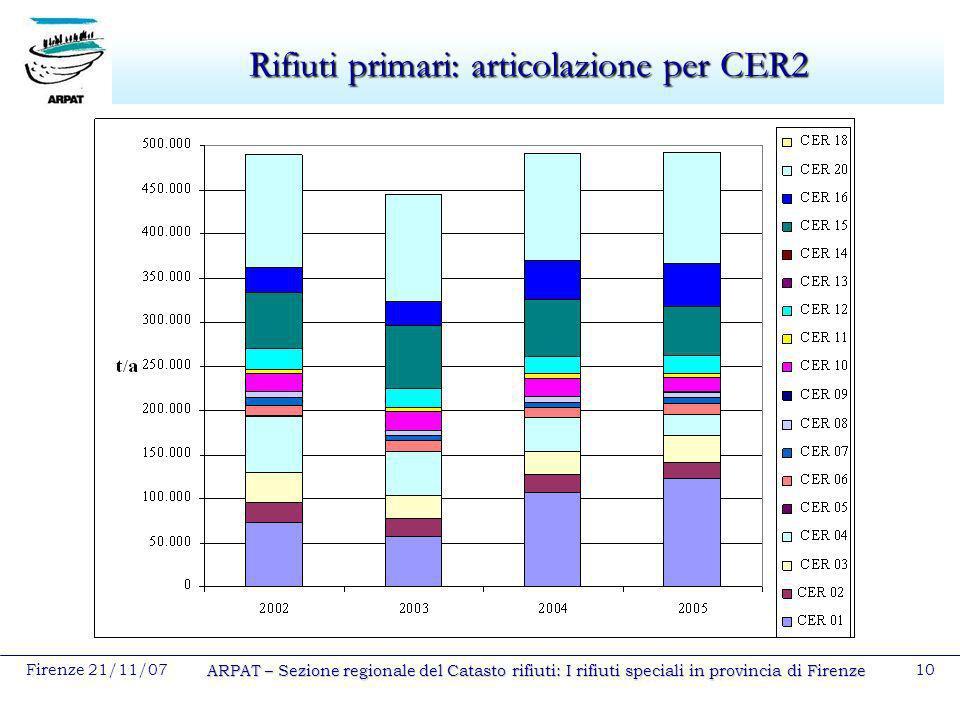 Rifiuti primari: articolazione per CER2