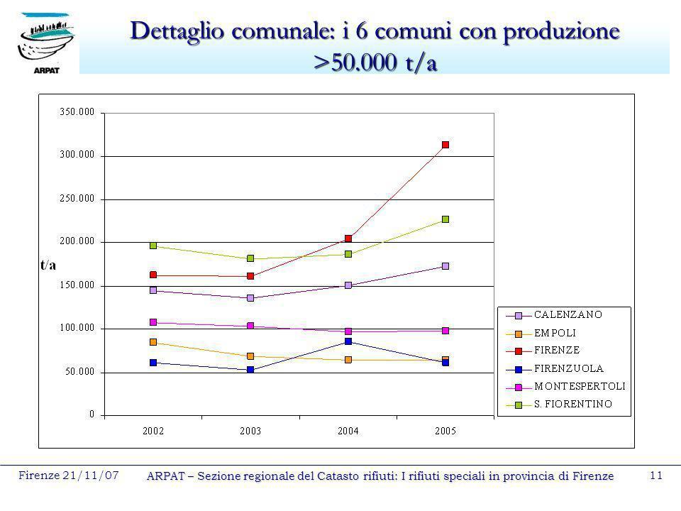 Dettaglio comunale: i 6 comuni con produzione >50.000 t/a