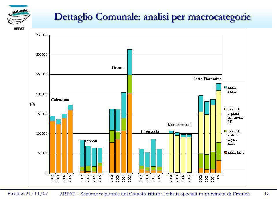 Dettaglio Comunale: analisi per macrocategorie