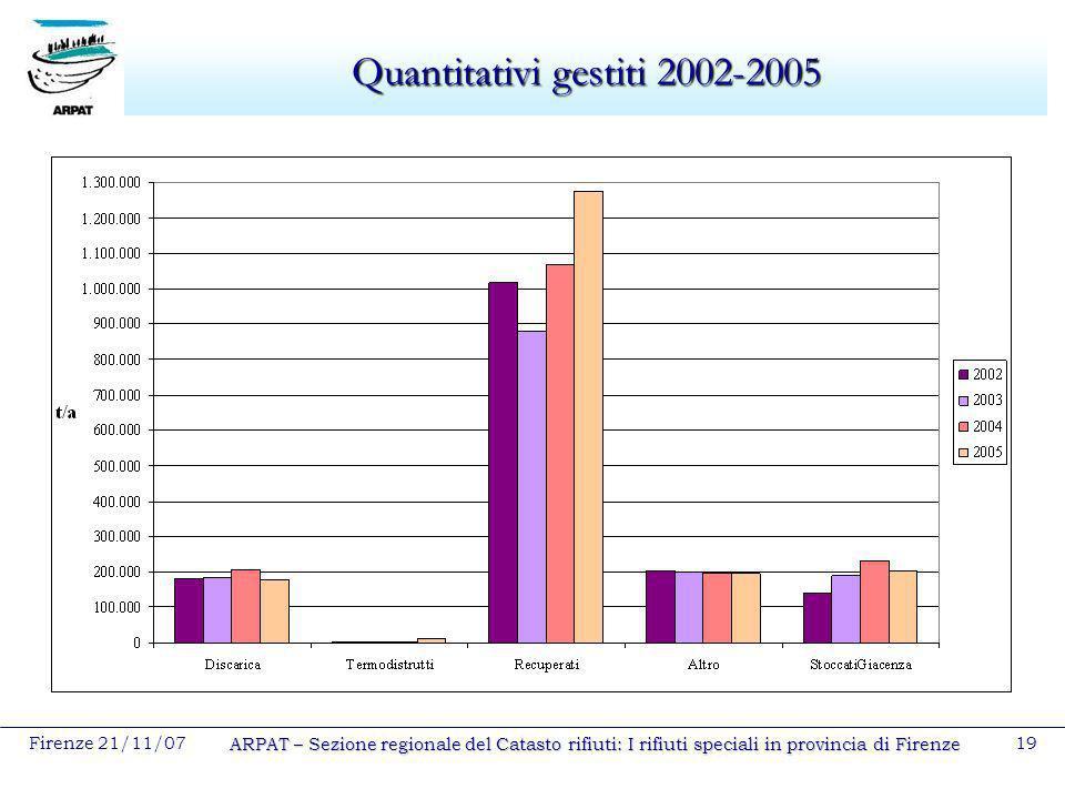 Quantitativi gestiti 2002-2005