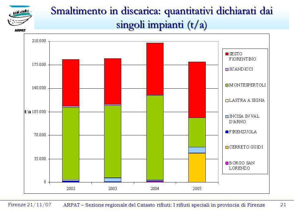 Smaltimento in discarica: quantitativi dichiarati dai singoli impianti (t/a)