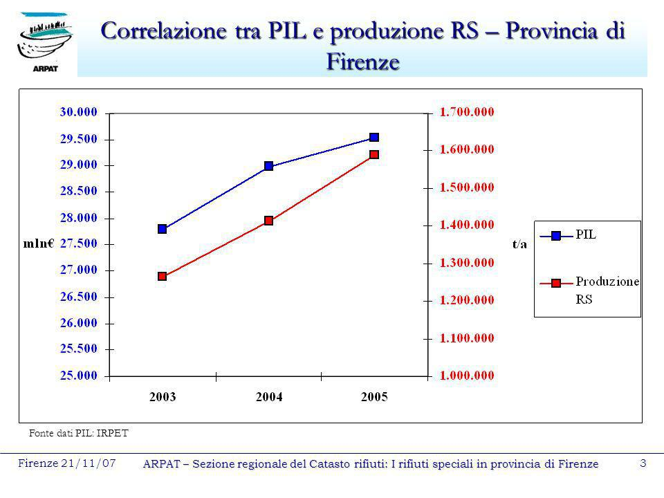 Correlazione tra PIL e produzione RS – Provincia di Firenze