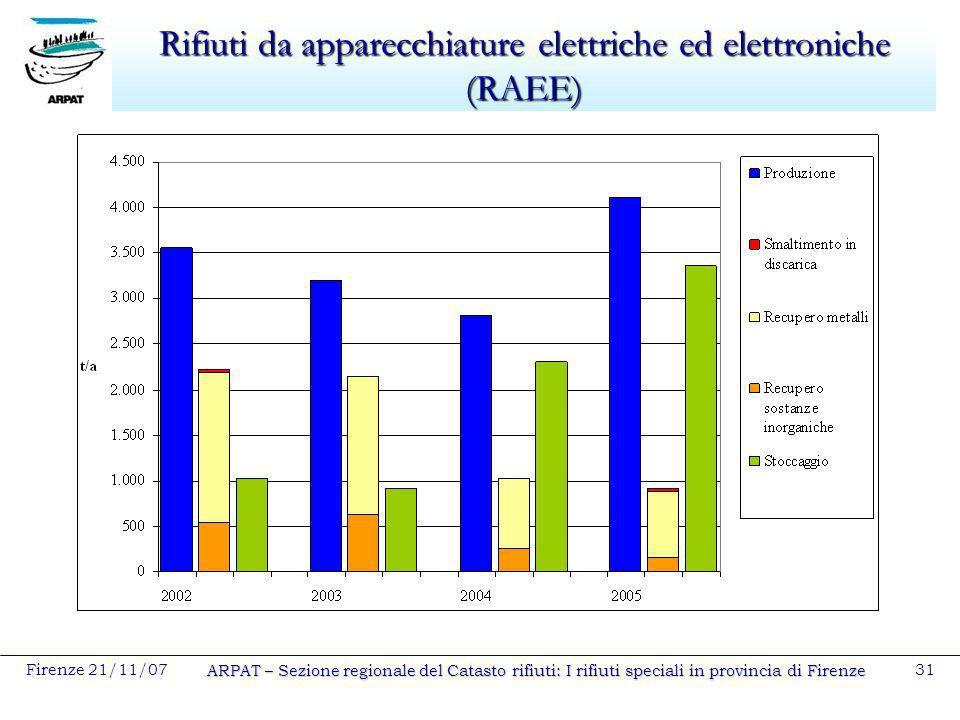 Rifiuti da apparecchiature elettriche ed elettroniche (RAEE)