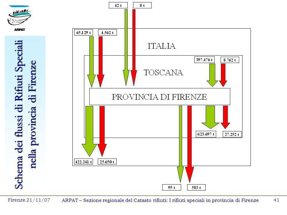 Schema dei flussi di Rifiuti Speciali nella provincia di Firenze