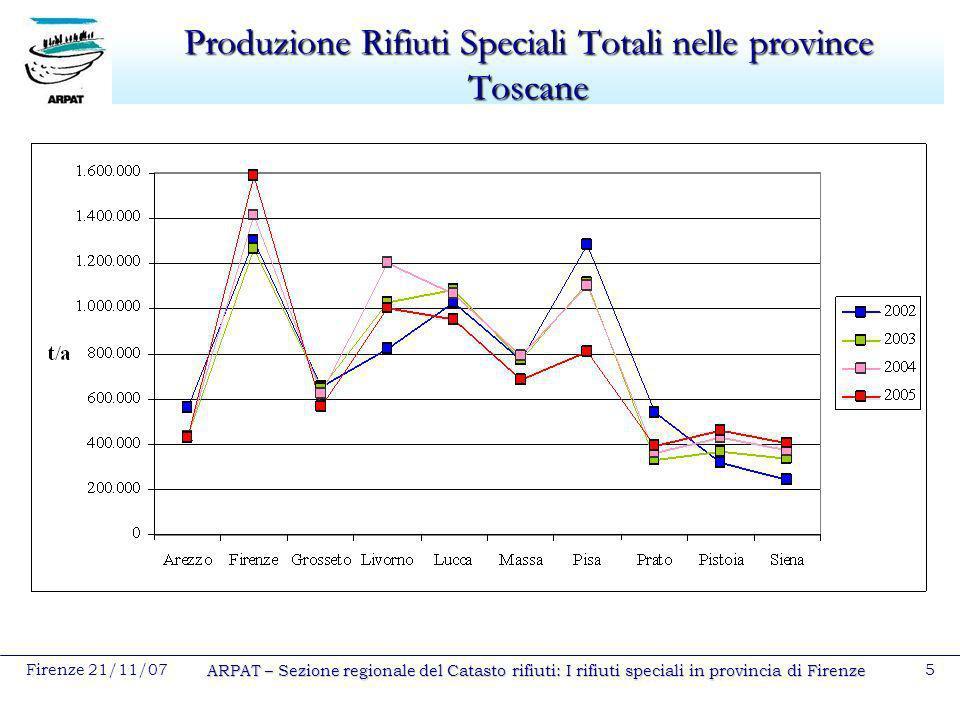 Produzione Rifiuti Speciali Totali nelle province Toscane