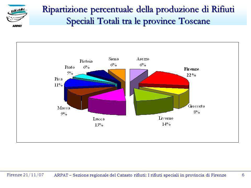 Ripartizione percentuale della produzione di Rifiuti Speciali Totali tra le province Toscane