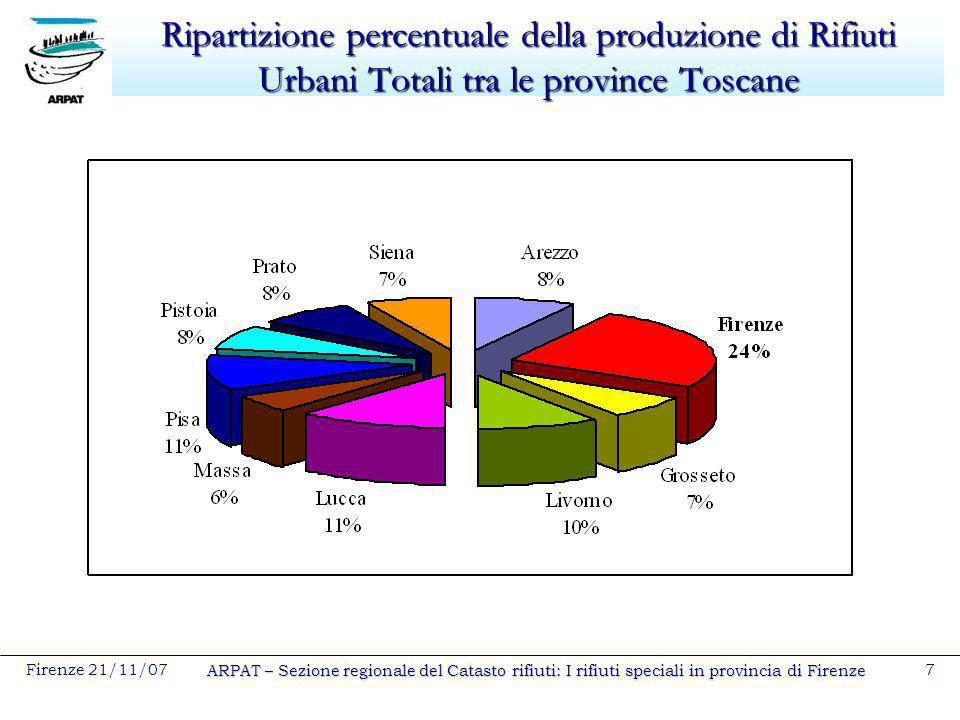 Ripartizione percentuale della produzione di Rifiuti Urbani Totali tra le province Toscane