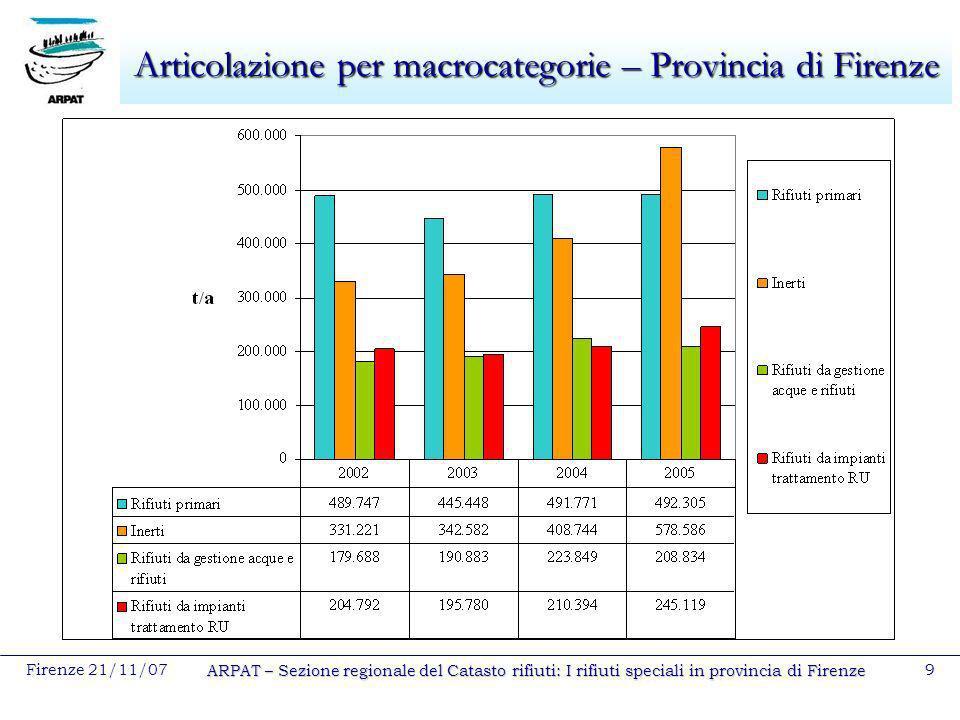 Articolazione per macrocategorie – Provincia di Firenze