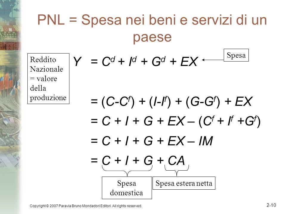 PNL = Spesa nei beni e servizi di un paese