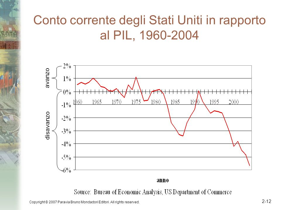 Conto corrente degli Stati Uniti in rapporto al PIL, 1960-2004