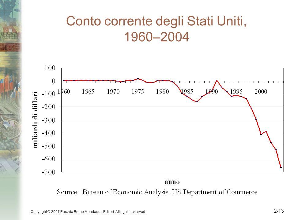 Conto corrente degli Stati Uniti, 1960–2004
