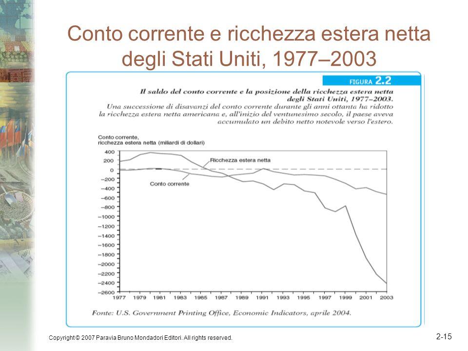 Conto corrente e ricchezza estera netta degli Stati Uniti, 1977–2003