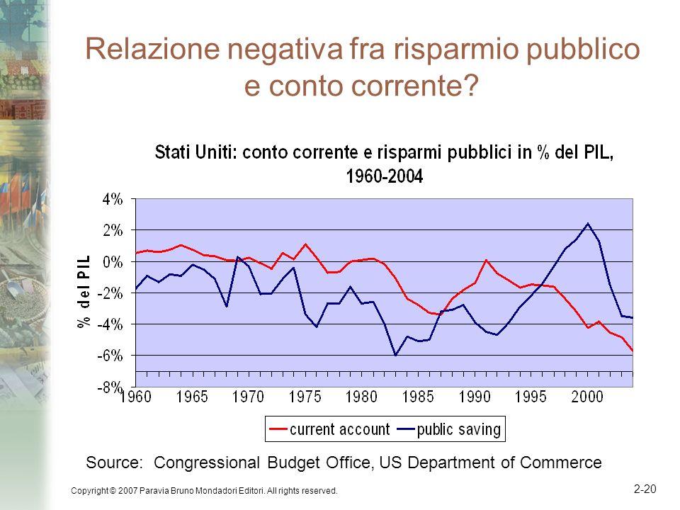 Relazione negativa fra risparmio pubblico e conto corrente