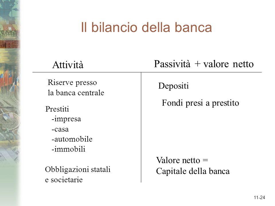 Il bilancio della banca