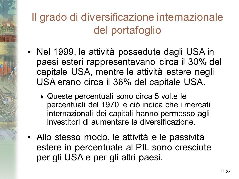 Il grado di diversificazione internazionale del portafoglio