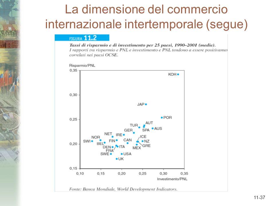La dimensione del commercio internazionale intertemporale (segue)