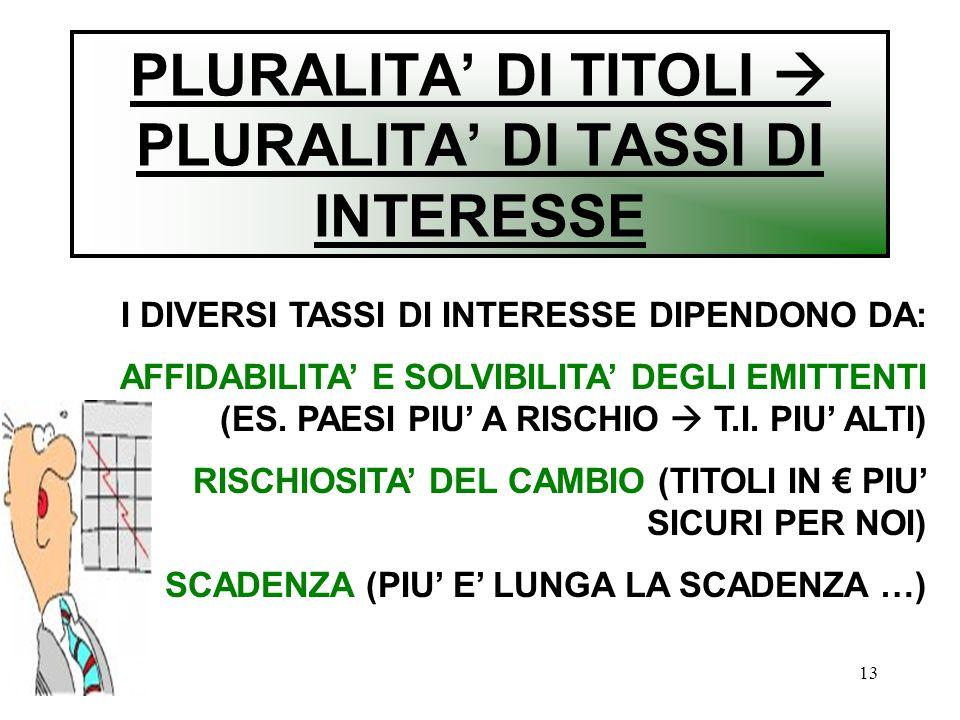 PLURALITA' DI TITOLI  PLURALITA' DI TASSI DI INTERESSE
