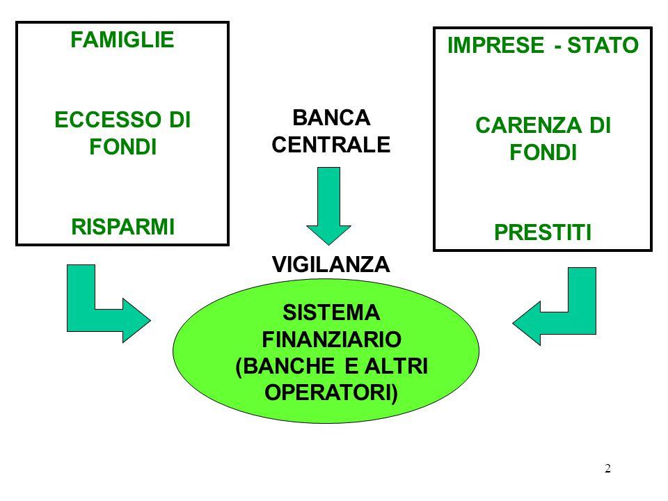 SISTEMA FINANZIARIO (BANCHE E ALTRI OPERATORI)