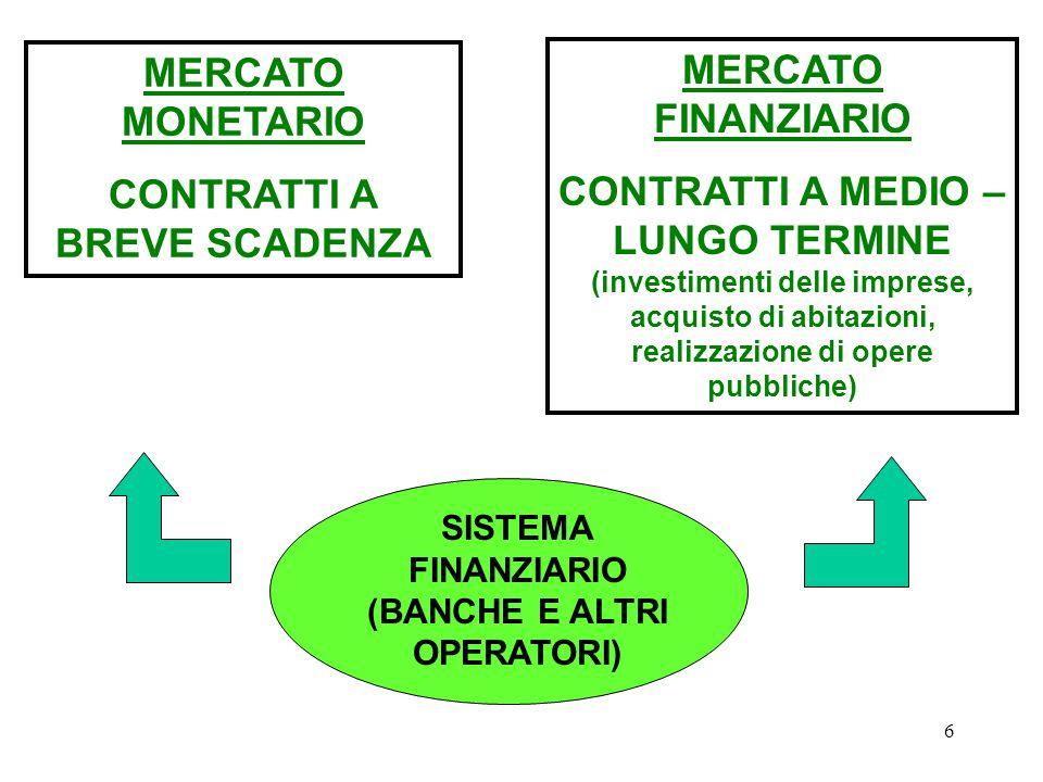 CONTRATTI A BREVE SCADENZA MERCATO FINANZIARIO