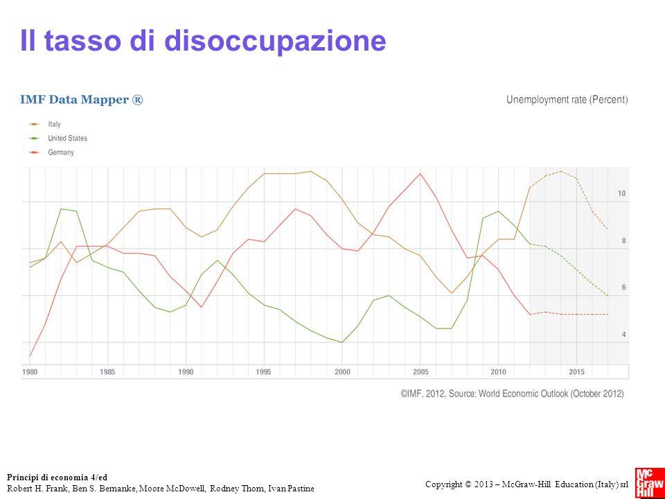 Il tasso di disoccupazione