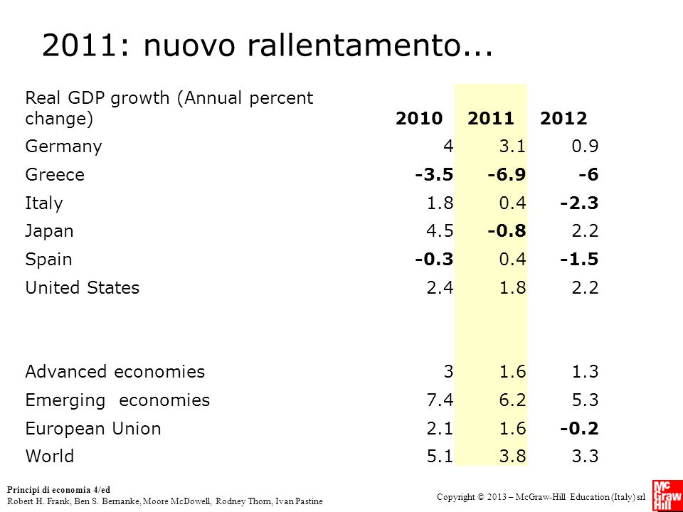 2011: nuovo rallentamento... Real GDP growth (Annual percent change)
