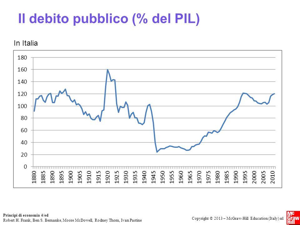 Il debito pubblico (% del PIL)
