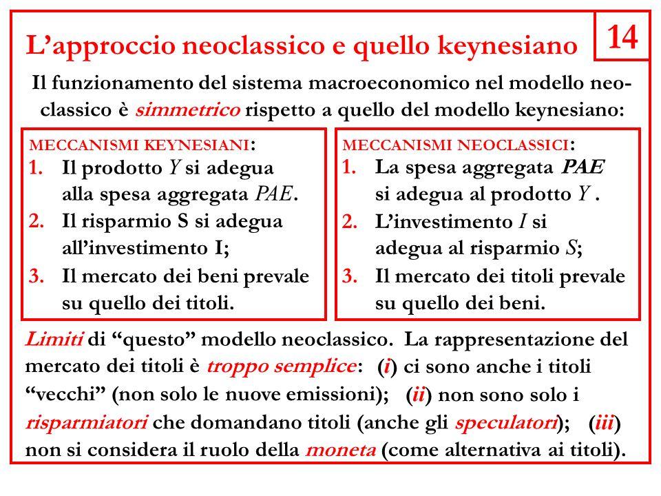 L'approccio neoclassico e quello keynesiano