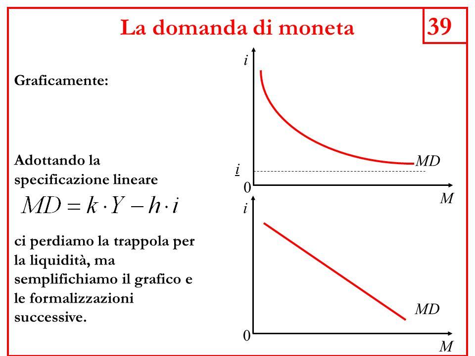 39 La domanda di moneta M i Graficamente: