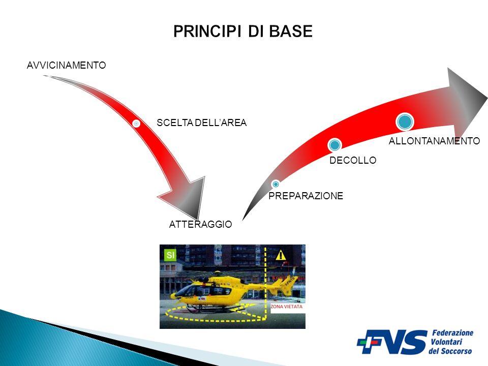 PRINCIPI DI BASE ATTERAGGIO SCELTA DELL'AREA AVVICINAMENTO