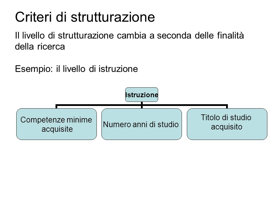 Criteri di strutturazione Il livello di strutturazione cambia a seconda delle finalità della ricerca Esempio: il livello di istruzione