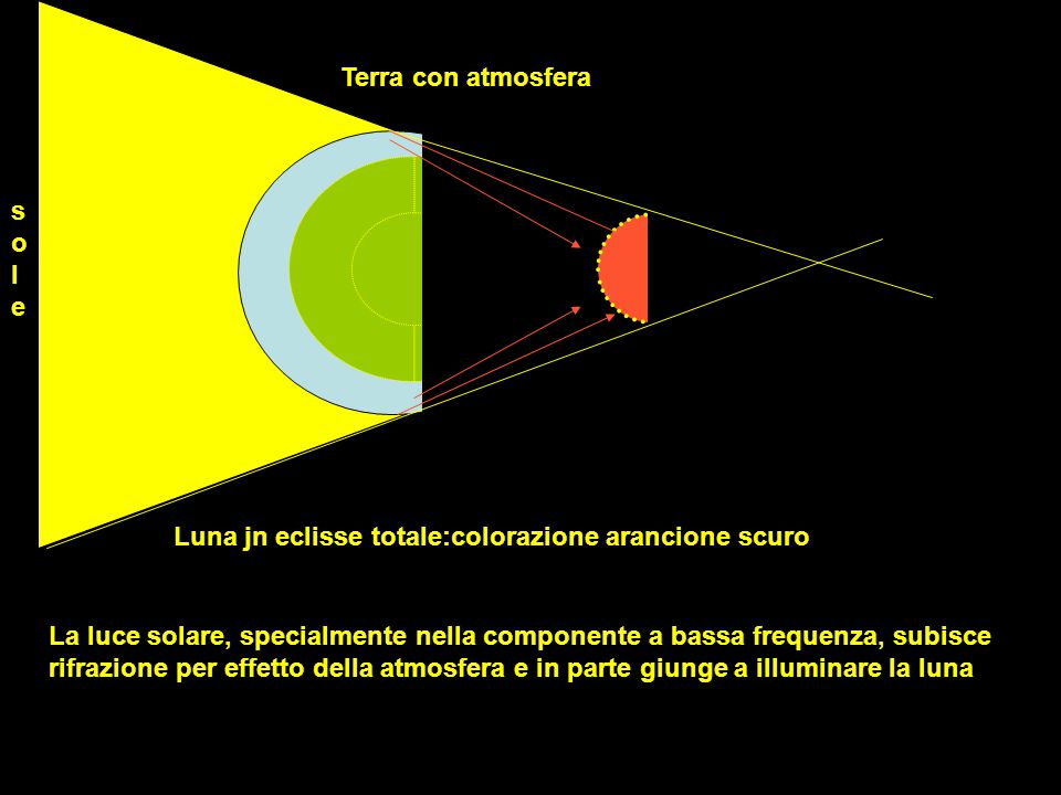 Terra con atmosfera sole. Luna jn eclisse totale:colorazione arancione scuro.