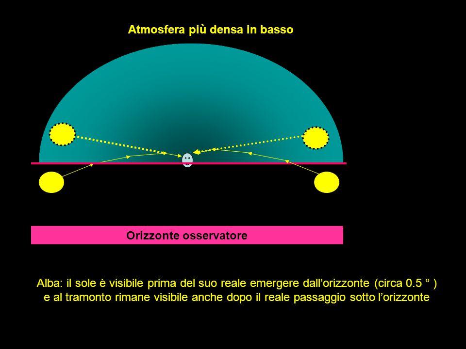 Atmosfera più densa in basso Orizzonte osservatore