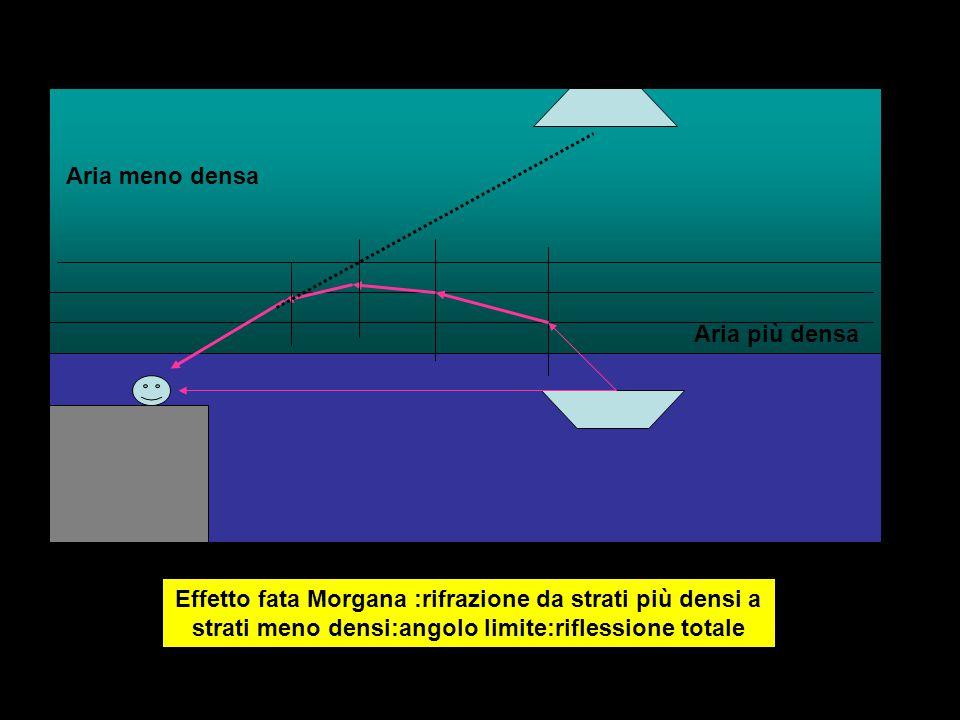 Aria meno densa Aria più densa.