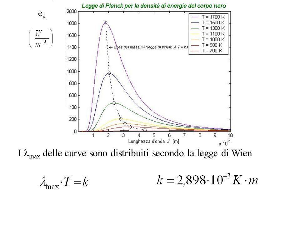 eλ I λmax delle curve sono distribuiti secondo la legge di Wien