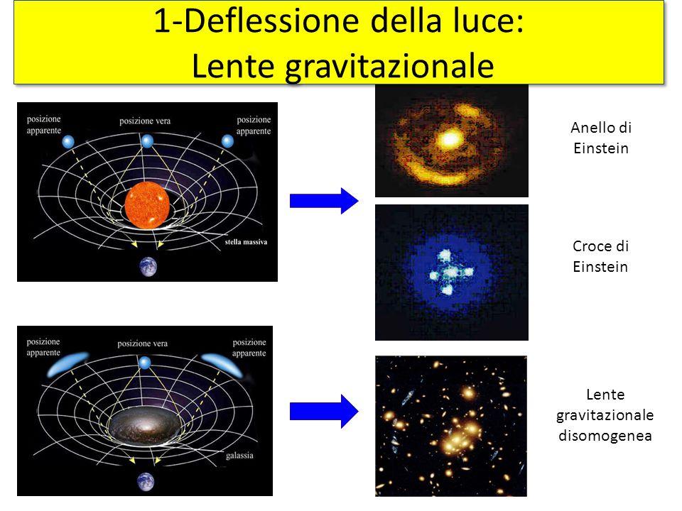 1-Deflessione della luce: Lente gravitazionale