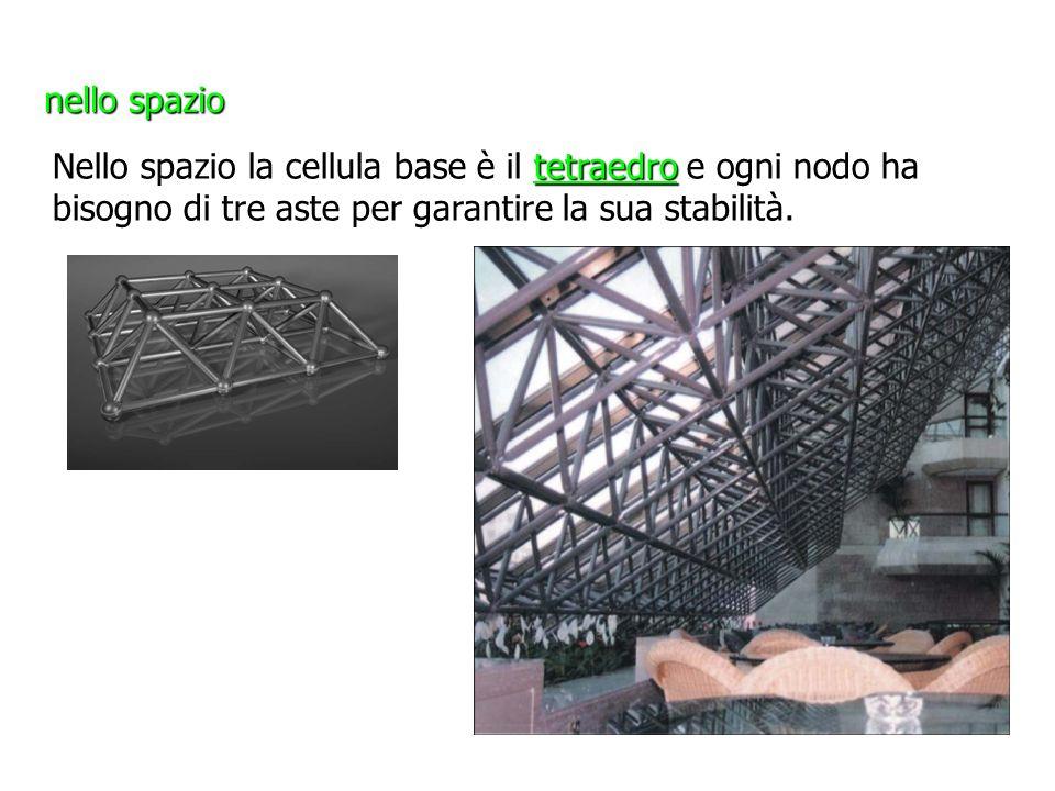nello spazio Nello spazio la cellula base è il tetraedro e ogni nodo ha bisogno di tre aste per garantire la sua stabilità.